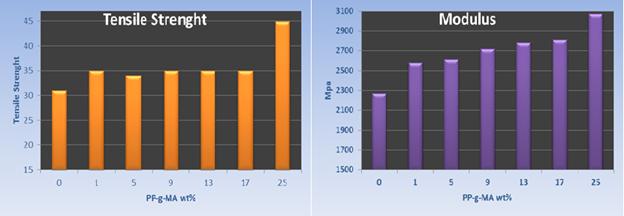 اثر افزایش گرافت بر خواص مکانیکی پلی پروپیلن- تالک