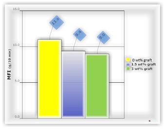 اثر گرافت بر فرایندپذیری پلی پروپین- تالک