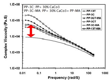 تغییرات ویسکوزیته کمپلکس با افزودن گرافت به کامپوزیتهای پلی پروپیلن / کربنات کلسیم