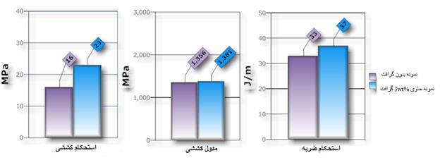 افزایش خواص مکانیکی کامپوزیتهای پلی پروپیلن / کربنات کلسیم