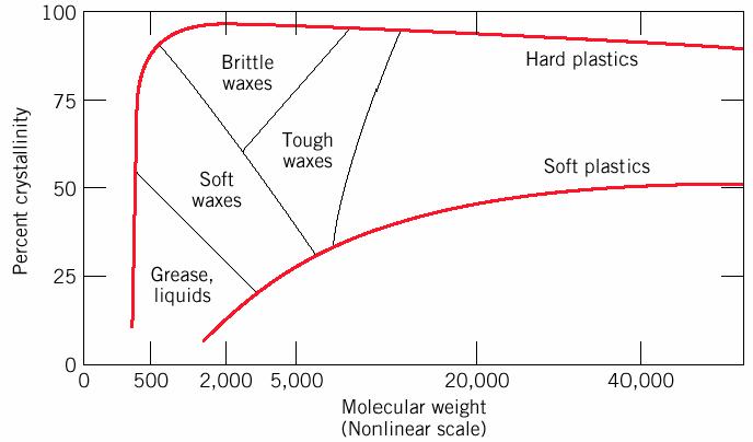 ارتباط درجه بلورینگی برحسب وزن مولکولی پلی اتیلن