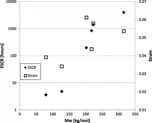 شکل1: تاثیر وزن مولکولی روی ESCR در HDPE