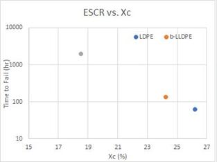 شکل3: نمودار ESCR برحسب درصد بلورینگی(Xc)