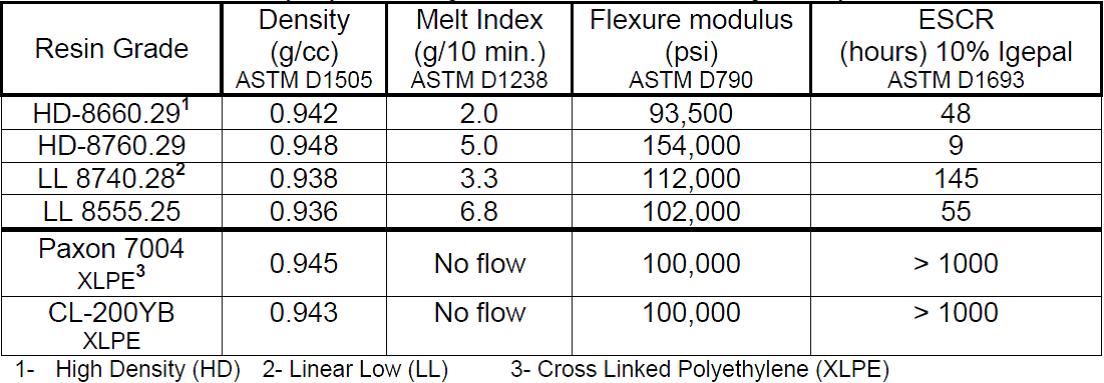 جدول1: ESCR گرید های رزین پلی اتیلن استفاده شده در صنعت قالبگیری چرخشی(rotational molding)