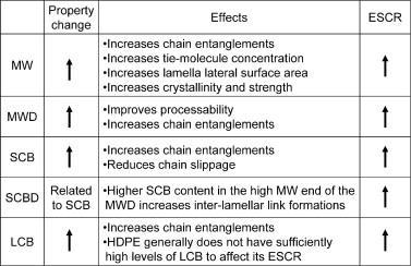 جدول3: تاثیر عوامل مختلف روی ESCR
