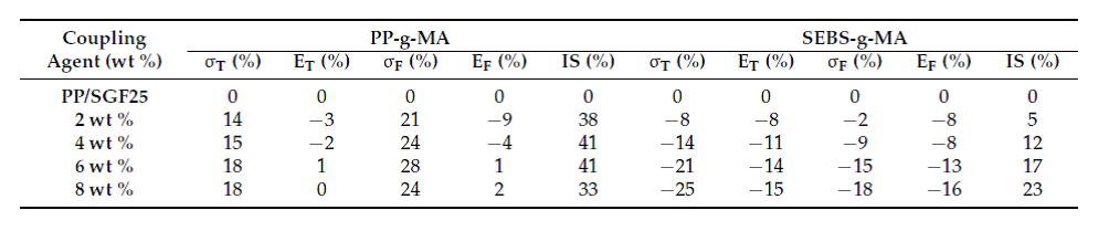 خواص کششی، خمشی و ضربه پذیری PP/SGF بر حسب درصد