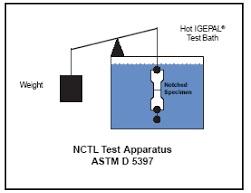 آزمون ASTM D 5397-NCTL در اندازه گیری ESCR