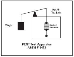 آزمون ASTM F 1473-PENT در اندازه گیری ESCR