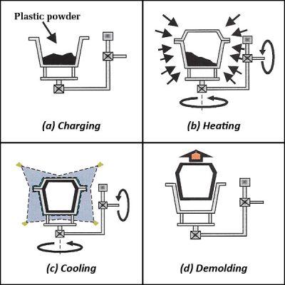 شکل: فرایند شکل دهی به وسیله قالب گیری چرخشی