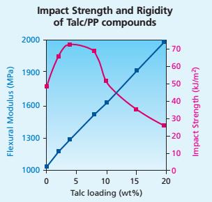 اثر افزودن تالک به پلی پروپیلن بر خواص ضربه پذیری و مدول خمشی