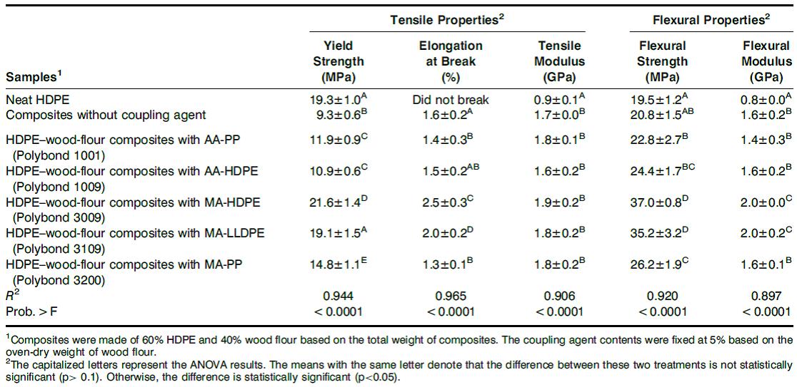 خواص مکانیکی HDPE خالص و کامپوزیت های HDPE-چوب