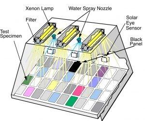 شکل 9: نمایی از دستگاه تست شرایط آبو هوایی تسریع یافته-مقاومت در برابر نور UV