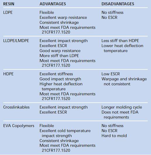 رزین های پلی اتیلن: مزایا و معایب در فرایند شکل دهی چرخشی