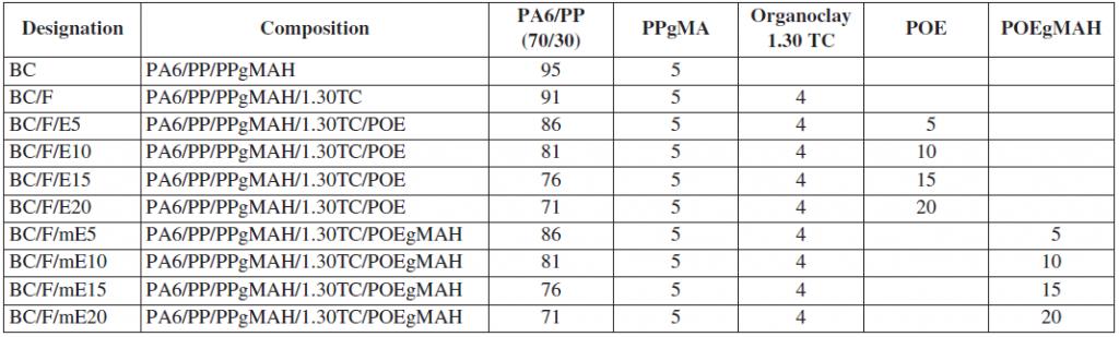 ترکیب درصد ترکیبات نانوکامپوزیت ها