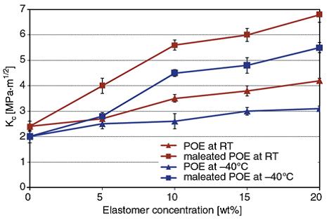 اثر محتوای الاستومری روی Kc نانوکامپوزیت های PA6/PP چقرمه شده با لاستیک