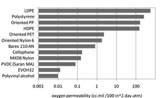 میزان نفوذپذیری پلیمرها نسبت به گاز اکسیژن