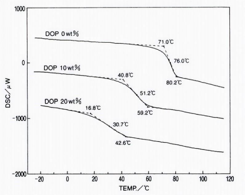 کاهش منطقه انتقال شیشه ای با افزایش پلاستی سایزر