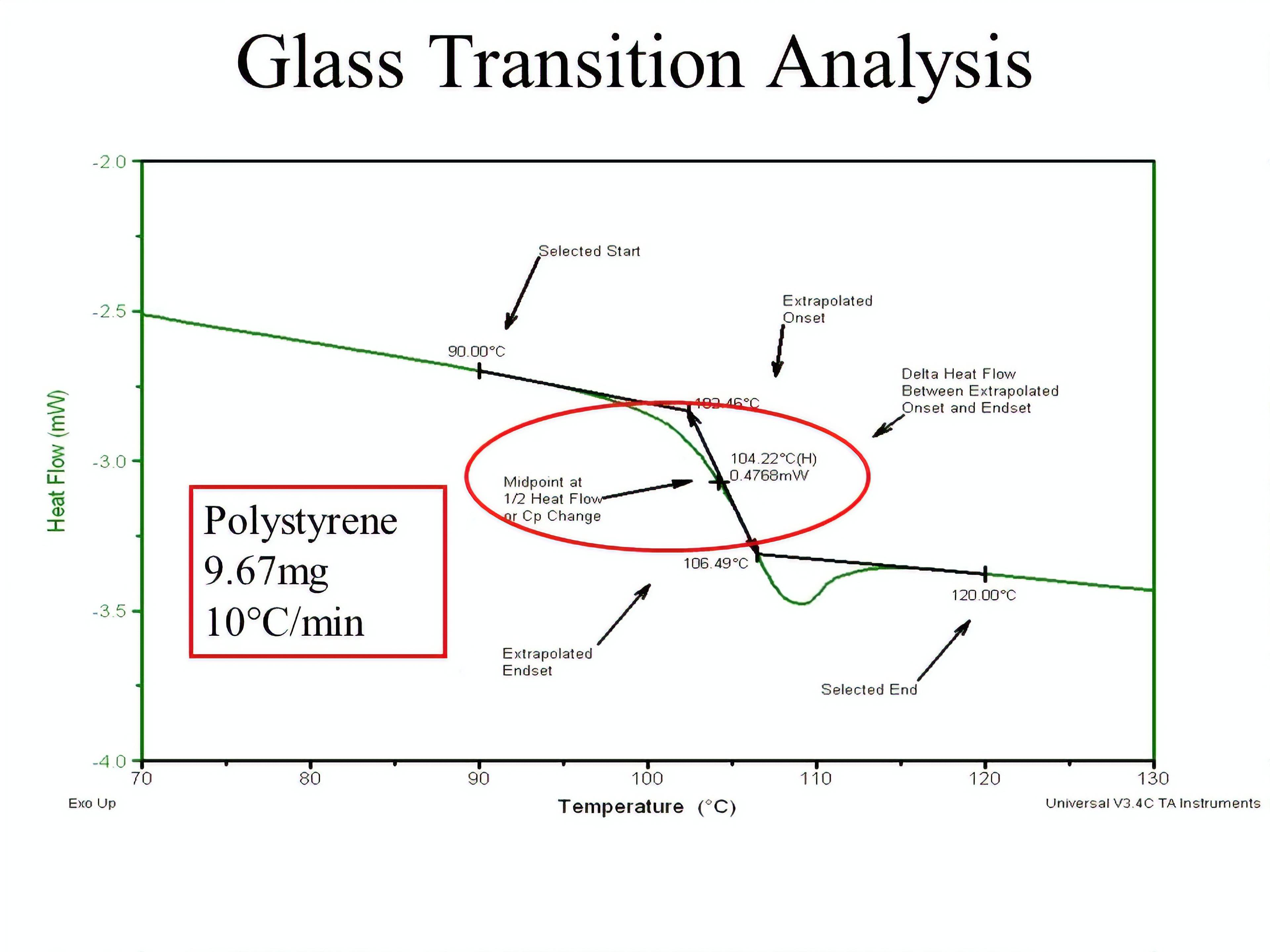 تعیین دمای انتقال شیشه ای به روش DSC
