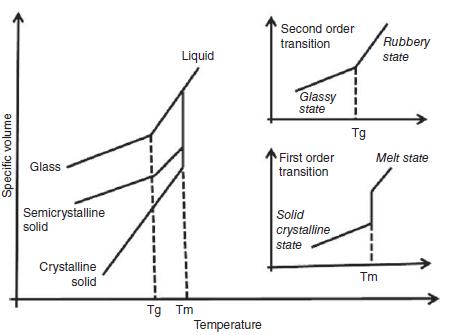 تفاوت دمای انتقال شیشه ای و دمای ذوب