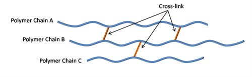 پیوند متقابل (پیوند شبکه ای)