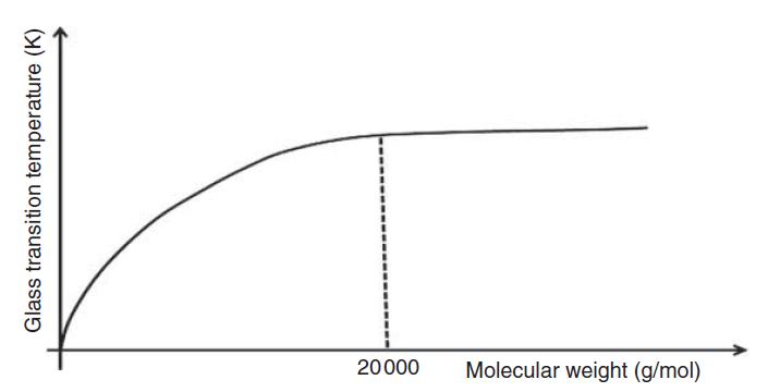 اثر وزن مولکولی بر Tg