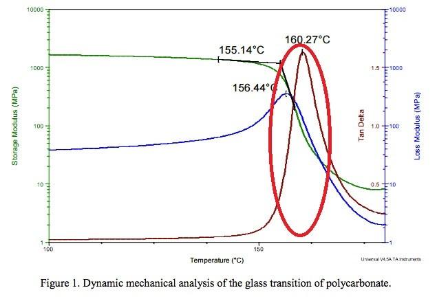 نمونه ای از نتیجه تست  DMA برای پلیمر پلی کربنات