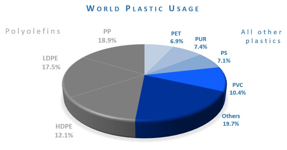 اربرد گسترده پلی الفین ها در صنعت پلاستیک