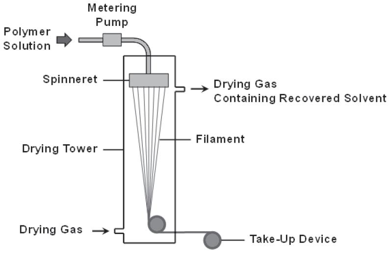 شماتیک فرایند محلول ریسی خشک