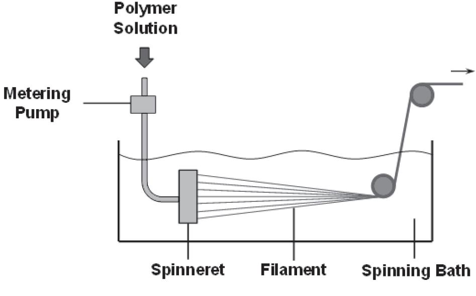 شماتیک فرایند محلول ریسی تر