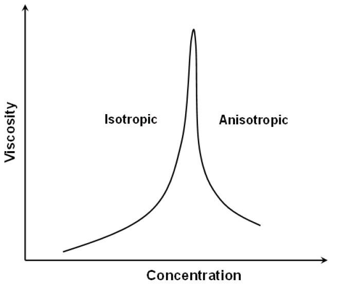 رابطه ویسکوزیته-غلظت پلیمرهای کریستال مایع لیوتروپیک