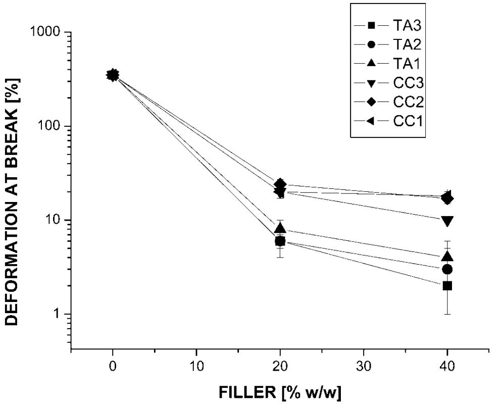 کرنش (ε) کامپاندهای PP بدون عامل پیوند دهنده