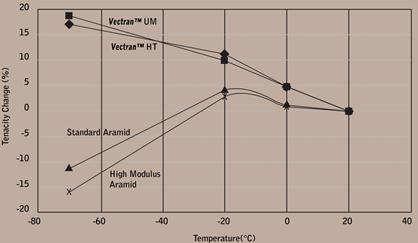 مقایسه حفظ استحکام الیاف وکتران در دماهای پایین با الیاف آرامید