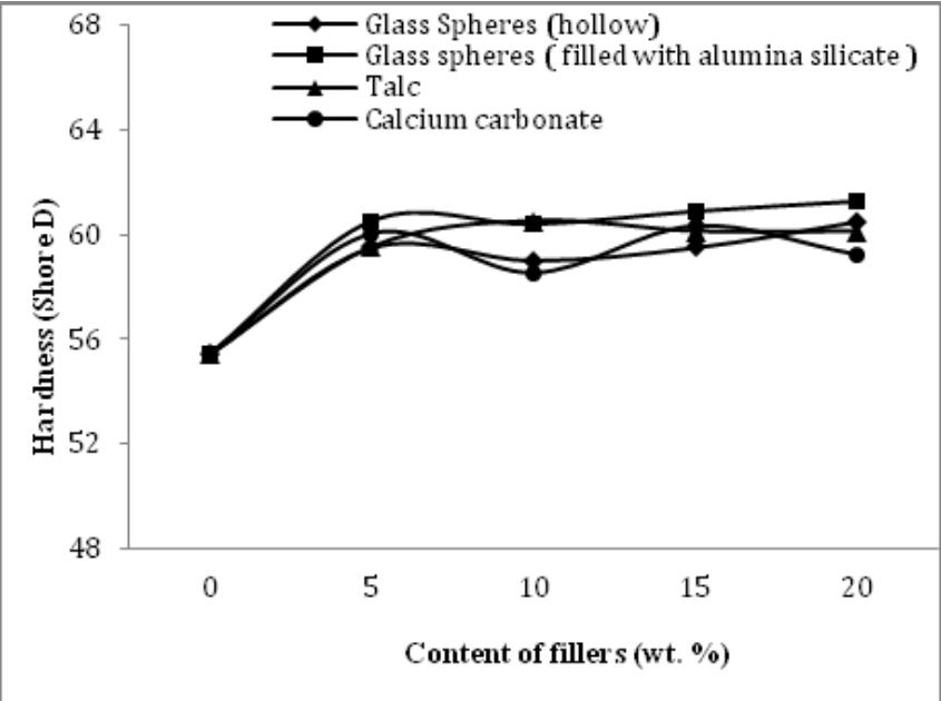 تأثیر افزودن تالک، کربنات کلسیم و الیاف شیشه بر سختی ترکیب پلی اتیلن HDPE