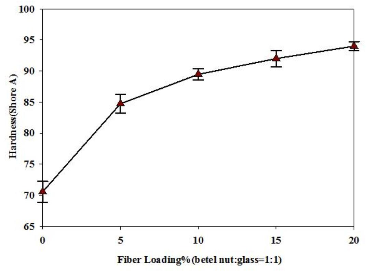 مودار تغییرات سختی کامپوزیت پلی اتیلن بر اثر افزودن الیاف شیشه