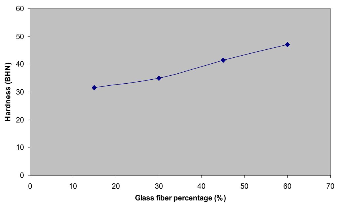 افزایش سختی کامپوزیت پلی استر در حضور الیاف شیشه