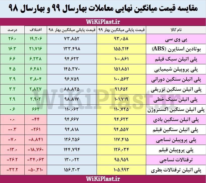 جدول میانگین