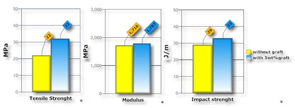 اثر افزودن گرافت بر خواص مکانیکی کامپوزیت پلیپروپیلن- تالک