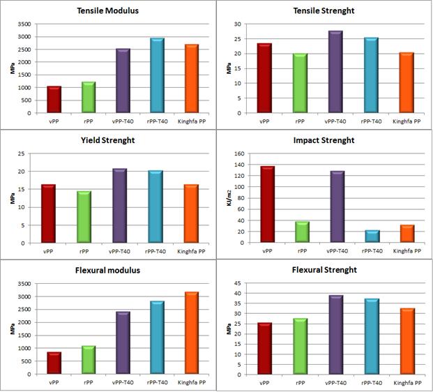 مقایسه کاپاند پلیپروپیلن- تالک حاوی گرافت با نمونههای تجاری