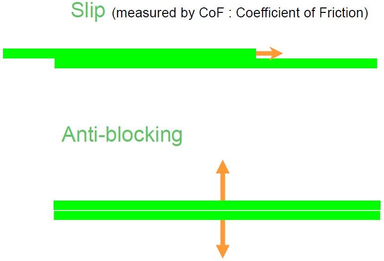 تفاوت عملکرد لیز کننده و آنتی بلاک