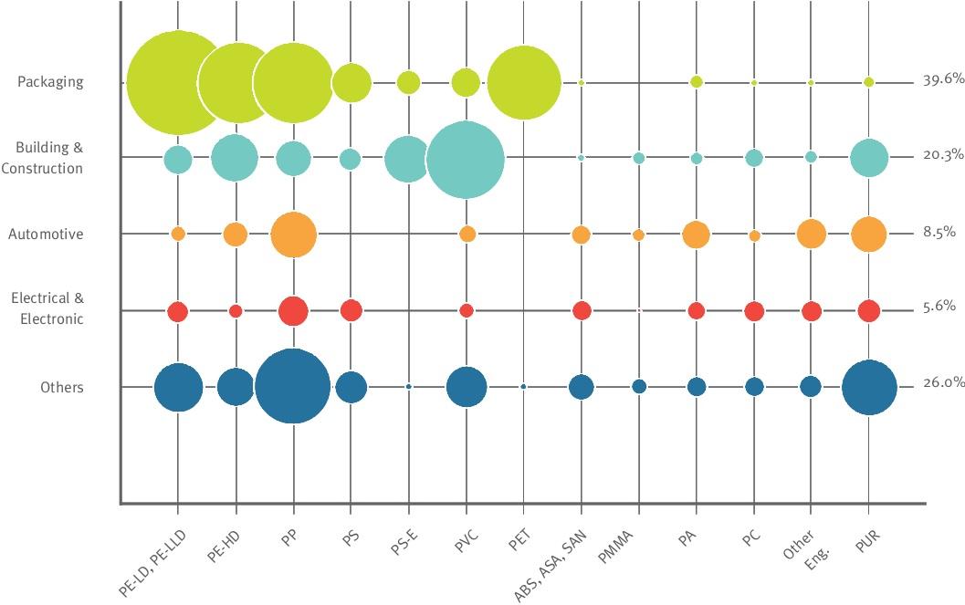 میزان مصرف پلاستیک در صنایع مختلف بر اساس نوع پلیمر در سال 2013