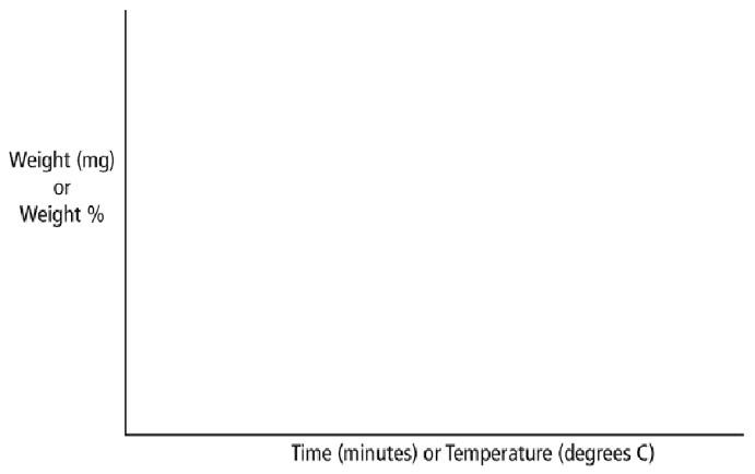 شکل 2- شکل ظاهری منحنی حرارتی TGA