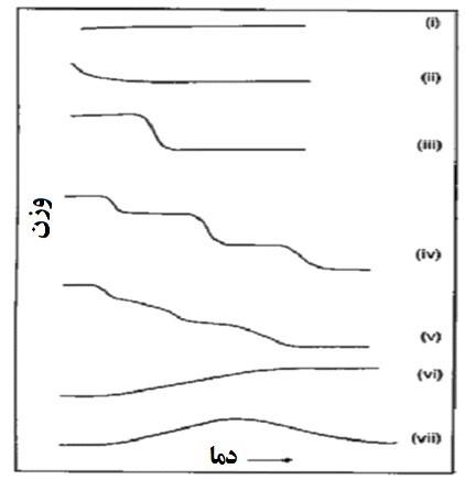 شکل3- انواع منحنی های TGA