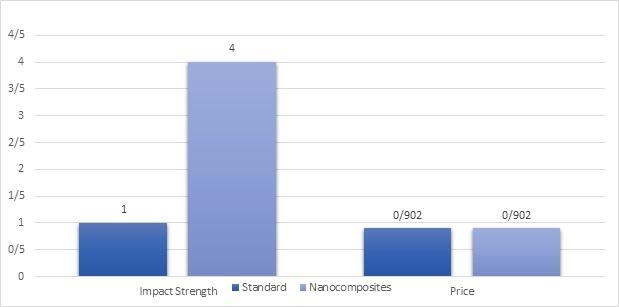 شکل 5- نمودارهای مربوط به خواص مکانیکی نانو و پلی وینیل کلراید
