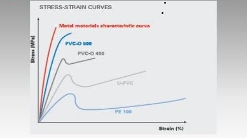 شکل3- مقایسه نمودار تنش-کرنش پلی وینیل کلراید و پلاستیک های دیگر