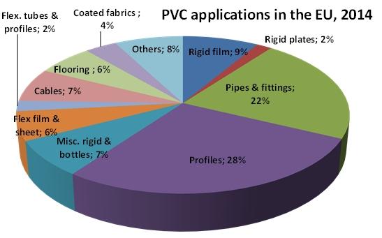شکل 1- میزان کاربرد پلی وینیل کلراید در صنایع مختلف