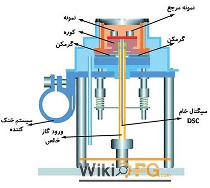 شکل 1- شماتیک دستگاه تست DSC