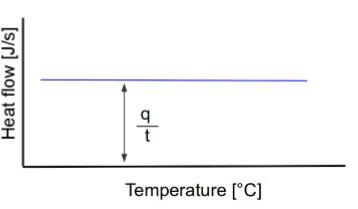 شکل 2- نمودار جریان گرمایی بر حسب دما و محاسبه ظرفیت گرمایی