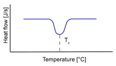 شکل 4- شماتیک دمای کریستالیزاسیون