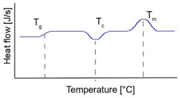 شکل 5- شماتیک ساده ای از سه دمای توضیح داده شده