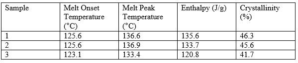 جدول 1- مقادیر دمای ذوب و تغییرات آنتالپی و درصد کریستالیزاسیون نمونه های پلی اتیلن